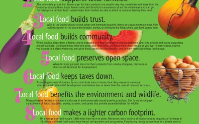 Eating Locally Grown